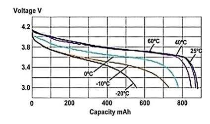 grafiek batterijduur temperatuur verband