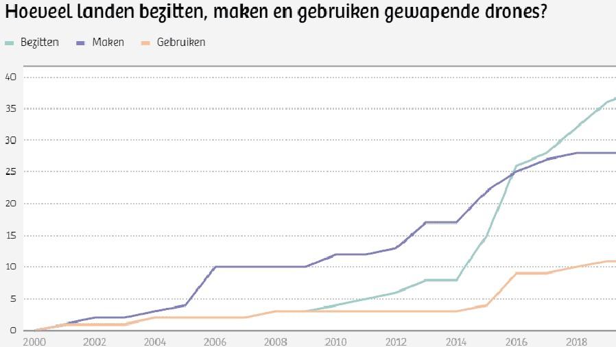 landen die drones bezitten grafiek datagegevens