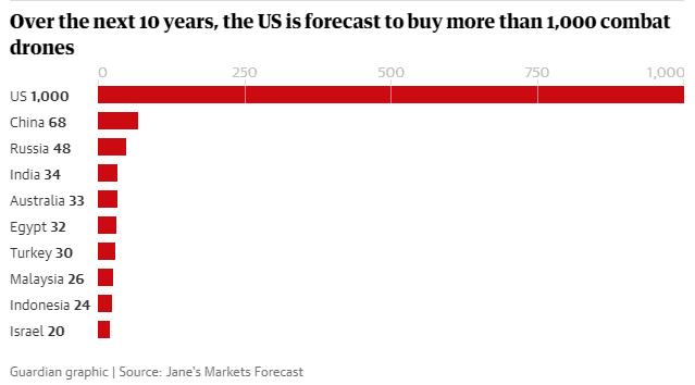Amerika aanval-drones grafiek toekomst uitgaven