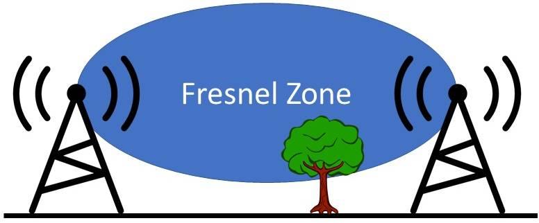 fresnel zone afbeelding tekening met boom