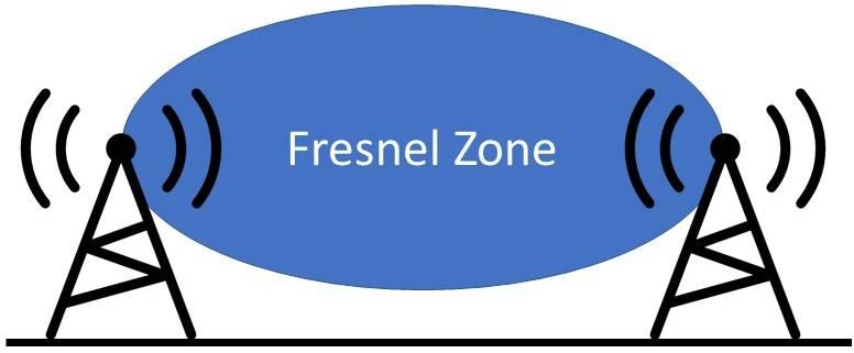 fresnel zone afbeelding tekening