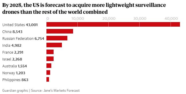 grafiek bestedingen militaire drones in landen in de wereld optimized