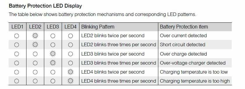betekenis ledverlichting DJI drone batterijen